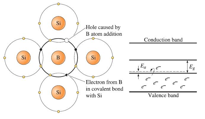جاذبه الکتریکی و اصول چسبندگی